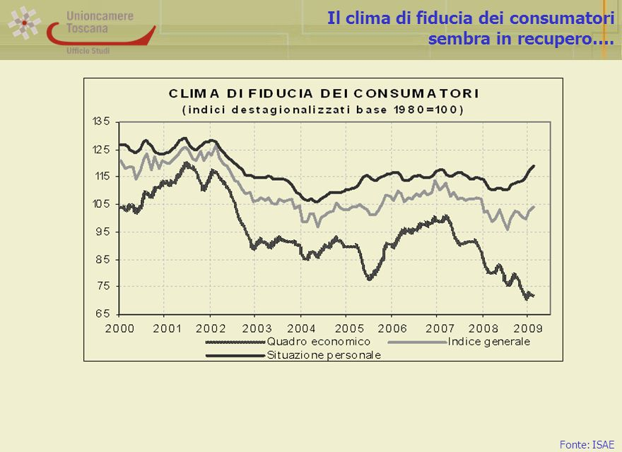 Il clima di fiducia dei consumatori sembra in recupero…. Fonte: ISAE