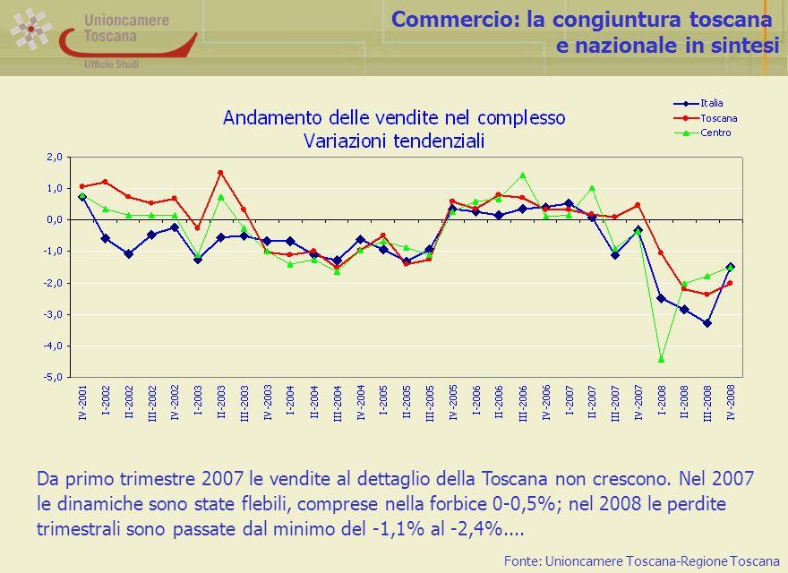 Commercio: la congiuntura toscana e nazionale in sintesi Fonte: Unioncamere Toscana-Regione Toscana Da primo trimestre 2007 le vendite al dettaglio della Toscana non crescono.