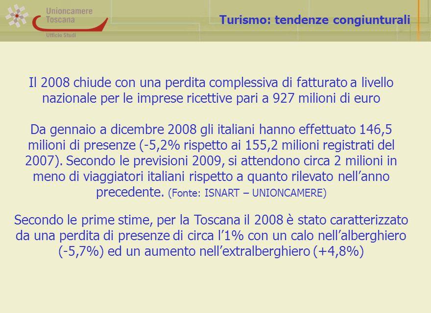 Turismo: tendenze congiunturali Il 2008 chiude con una perdita complessiva di fatturato a livello nazionale per le imprese ricettive pari a 927 milioni di euro Da gennaio a dicembre 2008 gli italiani hanno effettuato 146,5 milioni di presenze (-5,2% rispetto ai 155,2 milioni registrati del 2007).