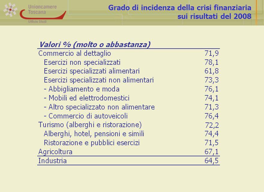 Grado di incidenza della crisi finanziaria sui risultati del 2008