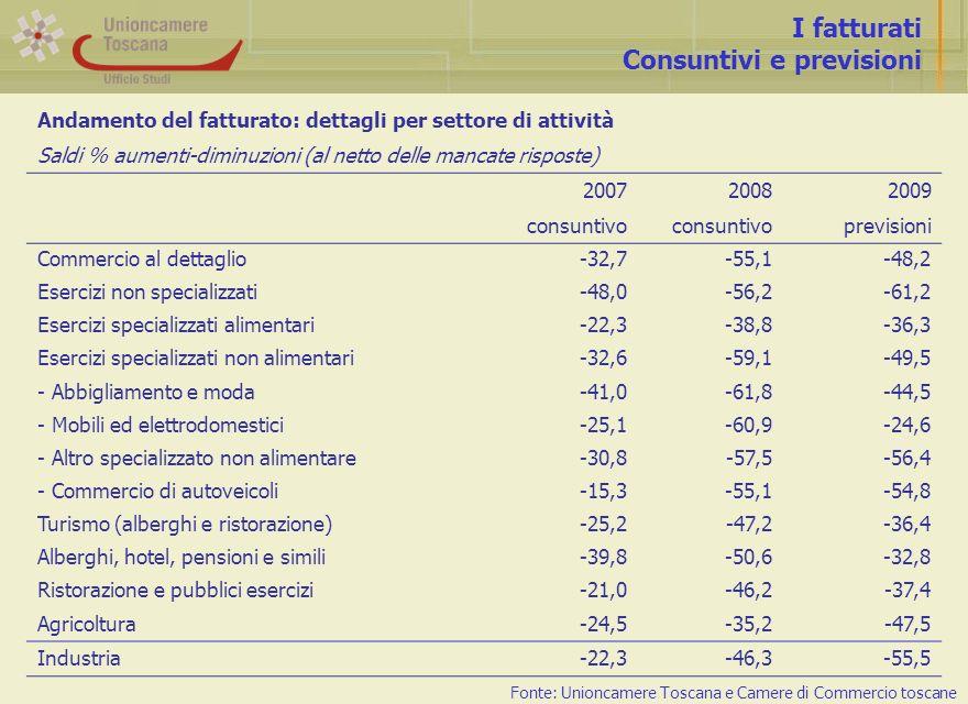 I fatturati Consuntivi e previsioni Fonte: Unioncamere Toscana e Camere di Commercio toscane Andamento del fatturato: dettagli per settore di attività Saldi % aumenti-diminuzioni (al netto delle mancate risposte) 200720082009 consuntivo previsioni Commercio al dettaglio-32,7-55,1-48,2 Esercizi non specializzati-48,0-56,2-61,2 Esercizi specializzati alimentari-22,3-38,8-36,3 Esercizi specializzati non alimentari-32,6-59,1-49,5 - Abbigliamento e moda-41,0-61,8-44,5 - Mobili ed elettrodomestici-25,1-60,9-24,6 - Altro specializzato non alimentare-30,8-57,5-56,4 - Commercio di autoveicoli-15,3-55,1-54,8 Turismo (alberghi e ristorazione)-25,2-47,2-36,4 Alberghi, hotel, pensioni e simili-39,8-50,6-32,8 Ristorazione e pubblici esercizi-21,0-46,2-37,4 Agricoltura-24,5-35,2-47,5 Industria-22,3-46,3-55,5