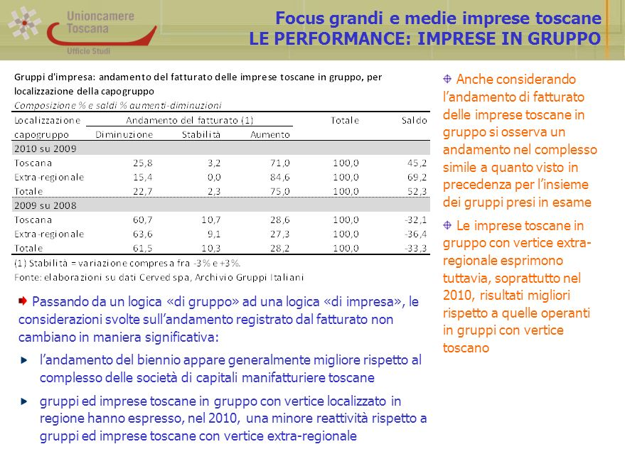 Focus grandi e medie imprese toscane LE PERFORMANCE: IMPRESE IN GRUPPO Anche considerando landamento di fatturato delle imprese toscane in gruppo si o