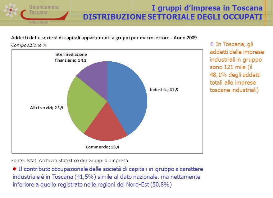 I gruppi dimpresa in Toscana DISTRIBUZIONE SETTORIALE DEGLI OCCUPATI Il contributo occupazionale delle società di capitali in gruppo a carattere industriale è in Toscana (41,5%) simile al dato nazionale, ma nettamente inferiore a quello registrato nelle regioni del Nord-Est (50,8%) In Toscana, gli addetti delle imprese industriali in gruppo sono 121 mila (il 48,1% degli addetti totali alle imprese toscane industriali)