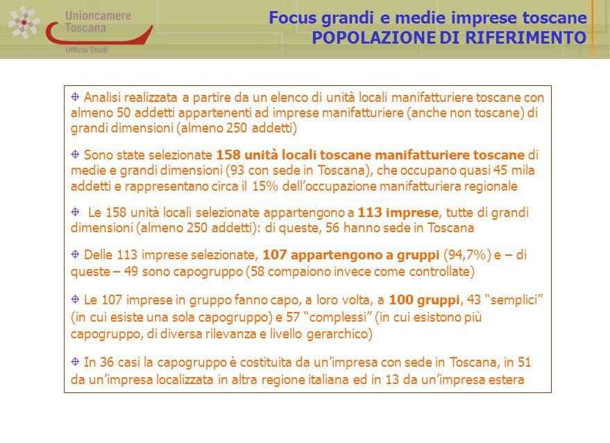 Focus grandi e medie imprese toscane POPOLAZIONE DI RIFERIMENTO Analisi realizzata a partire da un elenco di unità locali manifatturiere toscane con almeno 50 addetti appartenenti ad imprese manifatturiere (anche non toscane) di grandi dimensioni (almeno 250 addetti) Sono state selezionate 158 unità locali toscane manifatturiere toscane di medie e grandi dimensioni (93 con sede in Toscana), che occupano quasi 45 mila addetti e rappresentano circa il 15% delloccupazione manifatturiera regionale Le 158 unità locali selezionate appartengono a 113 imprese, tutte di grandi dimensioni (almeno 250 addetti): di queste, 56 hanno sede in Toscana Delle 113 imprese selezionate, 107 appartengono a gruppi (94,7%) e – di queste – 49 sono capogruppo (58 compaiono invece come controllate) Le 107 imprese in gruppo fanno capo, a loro volta, a 100 gruppi, 43 semplici (in cui esiste una sola capogruppo) e 57 complessi (in cui esistono più capogruppo, di diversa rilevanza e livello gerarchico) In 36 casi la capogruppo è costituita da unimpresa con sede in Toscana, in 51 da unimpresa localizzata in altra regione italiana ed in 13 da unimpresa estera