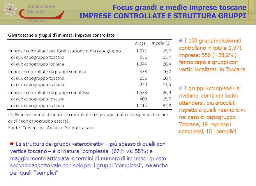 Focus grandi e medie imprese toscane IMPRESE CONTROLLATE E STRUTTURA GRUPPI I 100 gruppi selezionati controllano in totale 1.971 imprese: 556 (il 28,2%) fanno capo a gruppi con vertici localizzati in Toscana I gruppi «complessi» si rivelano, come era lecito attendersi, più articolati rispetto a quelli «semplici»: nel caso di capogruppo Toscana, 19 imprese i complessi, 10 i semplici La struttura dei gruppi «eterodiretti» – più spesso di quelli con vertice toscano – è di natura complessa (67% vs.