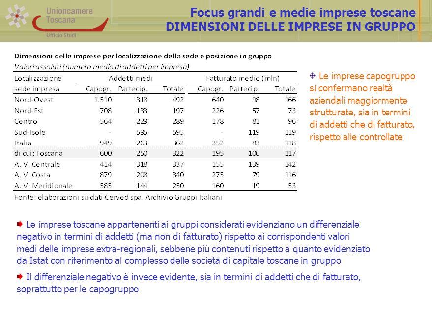 Focus grandi e medie imprese toscane DIMENSIONI DELLE IMPRESE IN GRUPPO Le imprese toscane appartenenti ai gruppi considerati evidenziano un differenz