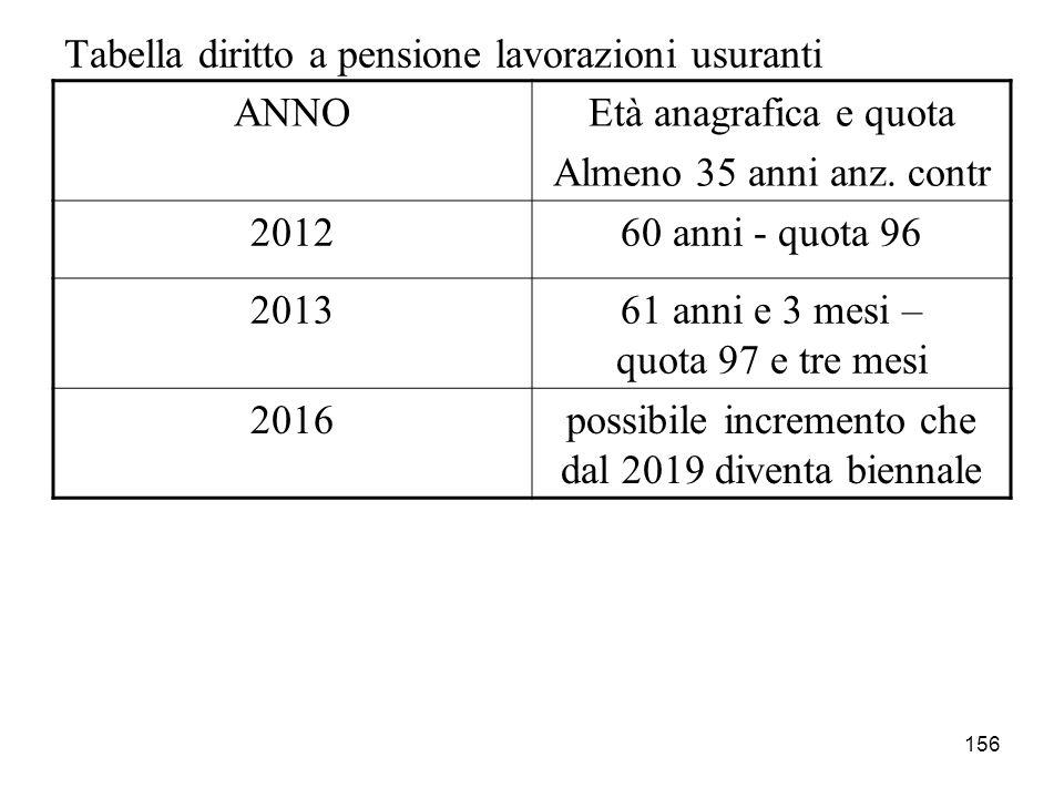 156 Tabella diritto a pensione lavorazioni usuranti ANNOEtà anagrafica e quota Almeno 35 anni anz. contr 201260 anni - quota 96 201361 anni e 3 mesi –