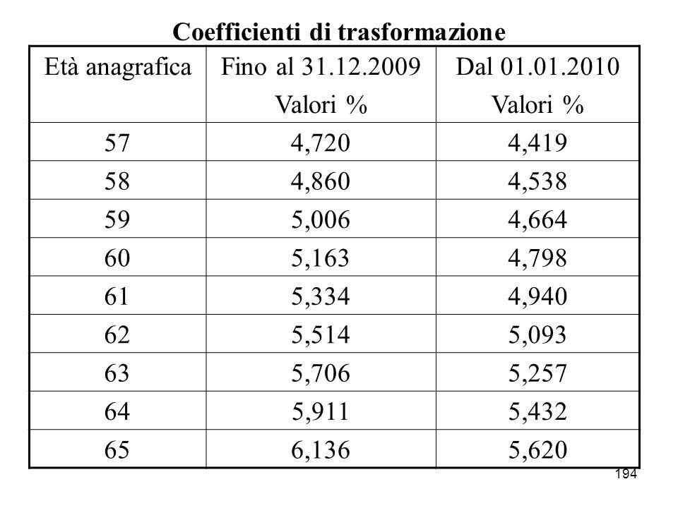 194 Coefficienti di trasformazione Età anagraficaFino al 31.12.2009 Valori % Dal 01.01.2010 Valori % 574,7204,419 584,8604,538 595,0064,664 605,1634,7