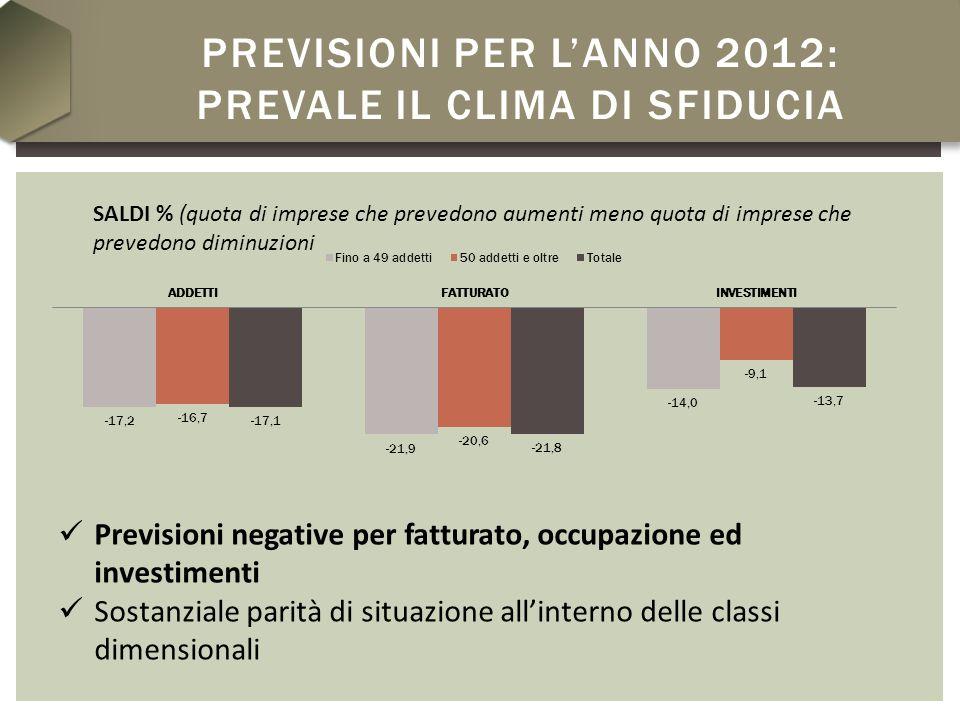 PREVISIONI PER LANNO 2012: PREVALE IL CLIMA DI SFIDUCIA SALDI % (quota di imprese che prevedono aumenti meno quota di imprese che prevedono diminuzion