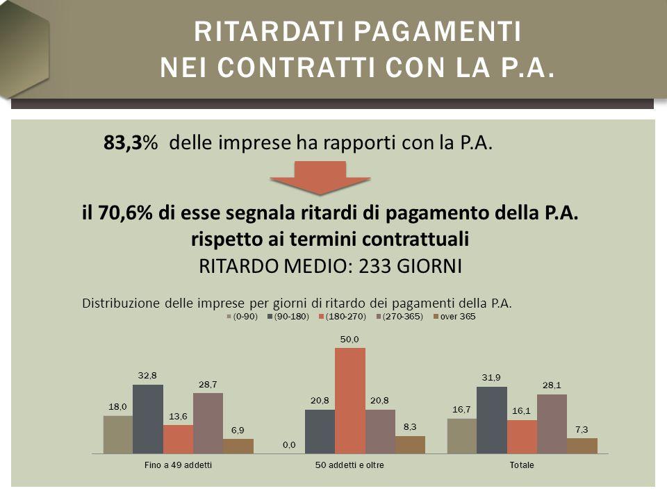 RITARDATI PAGAMENTI NEI CONTRATTI CON LA P.A. 83,3% delle imprese ha rapporti con la P.A.