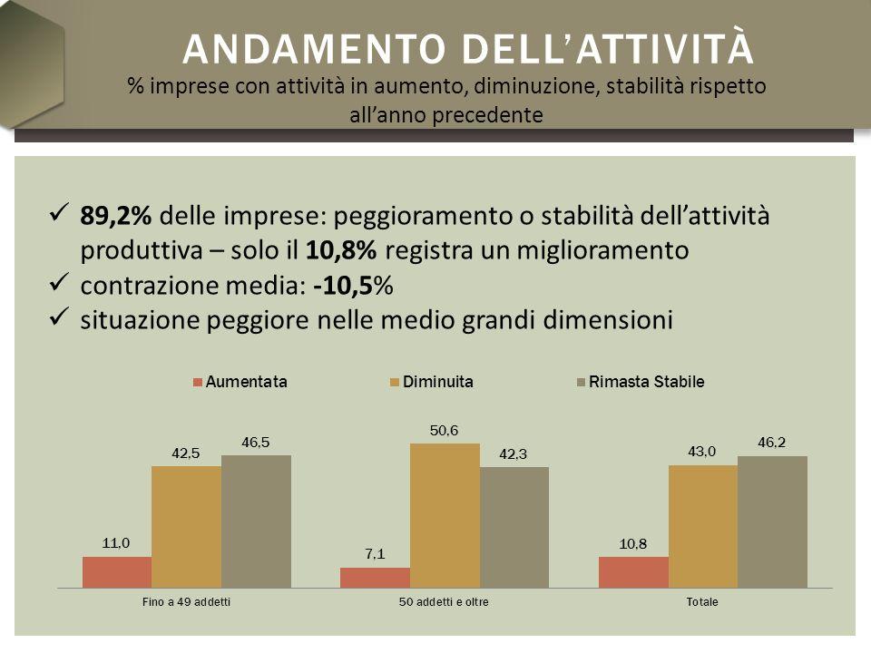 ANDAMENTO DELLATTIVITÀ % imprese con attività in aumento, diminuzione, stabilità rispetto allanno precedente 89,2% delle imprese: peggioramento o stab