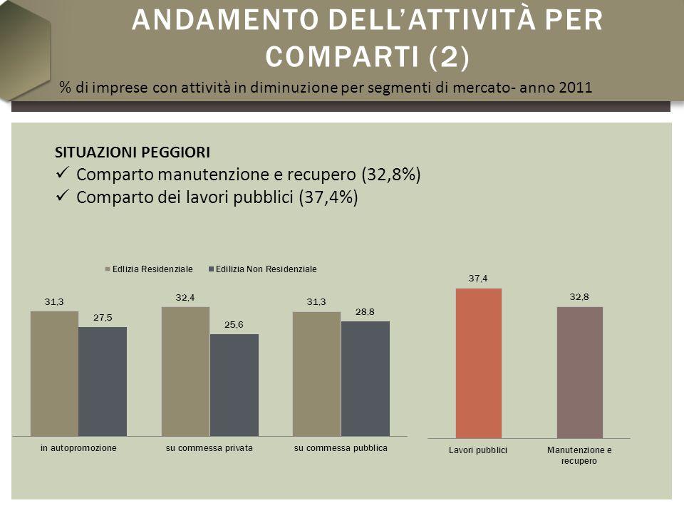 ANDAMENTO DELLATTIVITÀ PER COMPARTI (2) SITUAZIONI PEGGIORI Comparto manutenzione e recupero (32,8%) Comparto dei lavori pubblici (37,4%) % di imprese con attività in diminuzione per segmenti di mercato- anno 2011