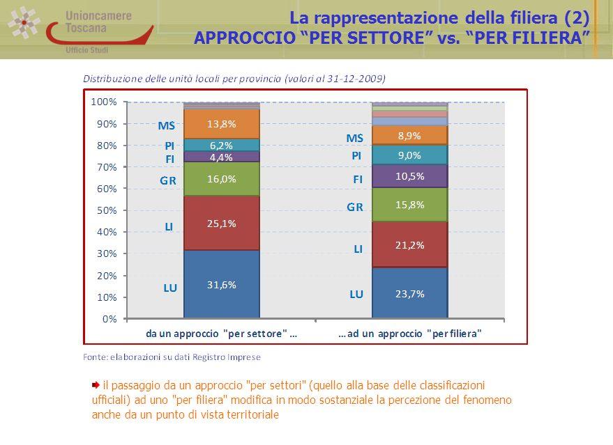 La rappresentazione della filiera (2) APPROCCIO PER SETTORE vs. PER FILIERA il passaggio da un approccio