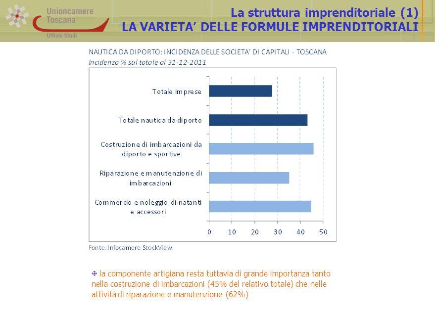 La struttura imprenditoriale (1) LA VARIETA DELLE FORMULE IMPRENDITORIALI la componente artigiana resta tuttavia di grande importanza tanto nella costruzione di imbarcazioni (45% del relativo totale) che nelle attività di riparazione e manutenzione (62%)