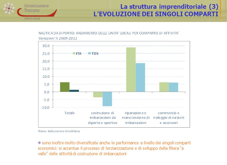 La struttura imprenditoriale (3) LEVOLUZIONE DEI SINGOLI COMPARTI sono inoltre molto diversificate anche le performance a livello dei singoli comparti economici: si accentua il processo di terziarizzazione e di sviluppo della filiera a valle delle attività di costruzione di imbarcazioni