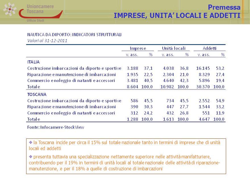 Premessa IMPRESE, UNITA LOCALI E ADDETTI la Toscana incide per circa il 15% sul totale nazionale tanto in termini di imprese che di unità locali ed addetti presenta tuttavia una specializzazione nettamente superiore nelle attività manifatturiere, contribuendo per il 19% in termini di unità locali al totale nazionale delle attività di riparazione- manutenzione, e per il 18% a quelle di costruzione di imbarcazioni