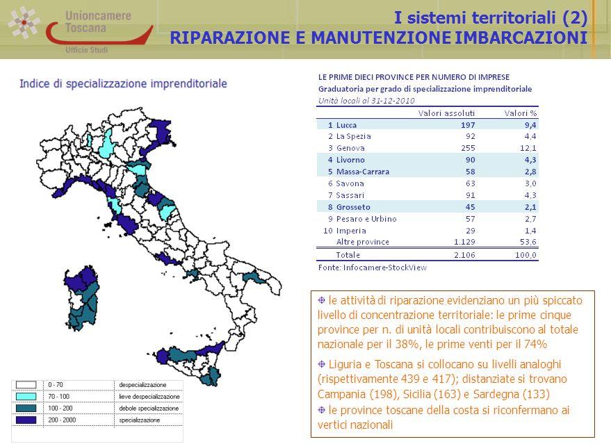 I sistemi territoriali (2) RIPARAZIONE E MANUTENZIONE IMBARCAZIONI le attività di riparazione evidenziano un più spiccato livello di concentrazione territoriale: le prime cinque province per n.