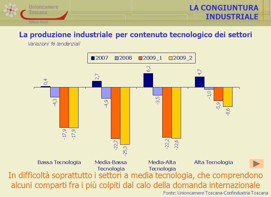 La produzione industriale per contenuto tecnologico dei settori LA CONGIUNTURA INDUSTRIALE In difficoltà soprattutto i settori a media tecnologia, che comprendono alcuni comparti fra i più colpiti dal calo della domanda internazionale Fonte: Unioncamere Toscana-Confindustria Toscana