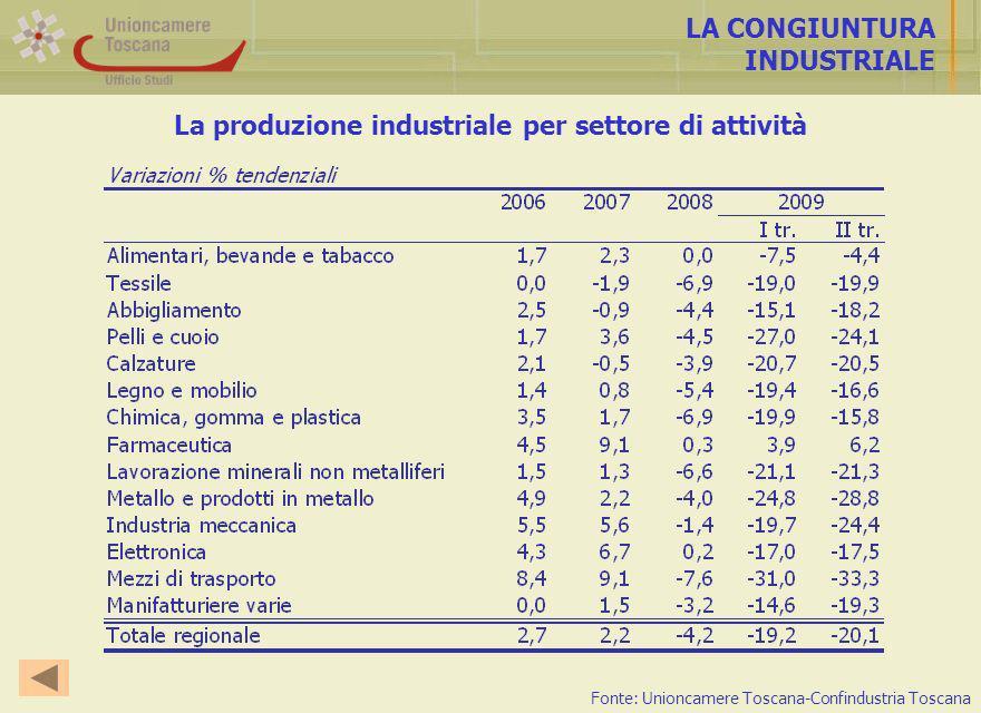 La produzione industriale per settore di attività LA CONGIUNTURA INDUSTRIALE Fonte: Unioncamere Toscana-Confindustria Toscana