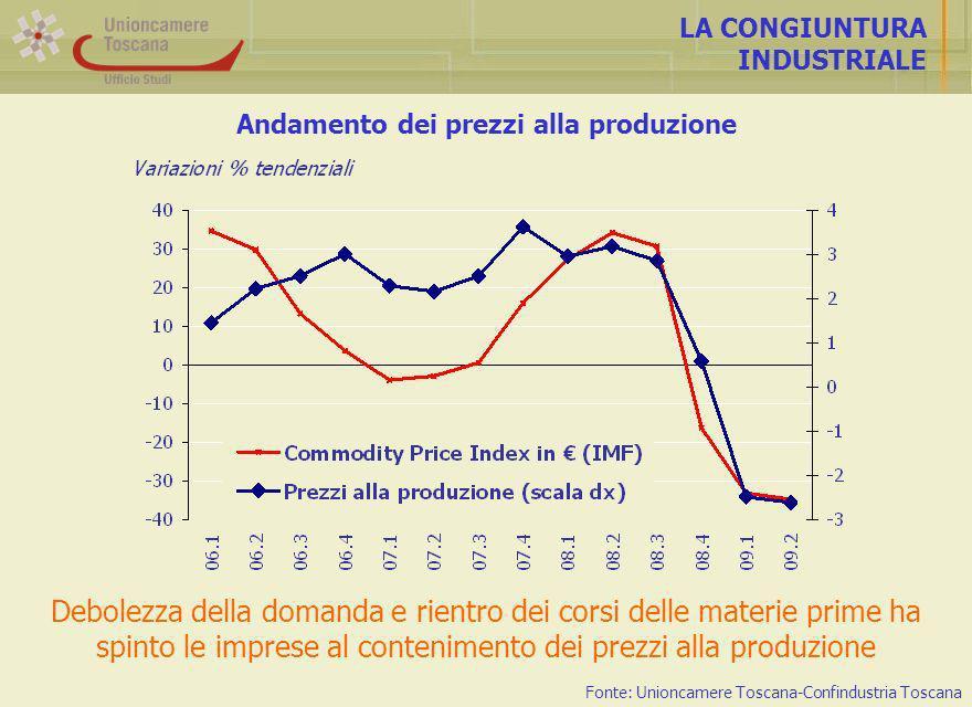Andamento dei prezzi alla produzione LA CONGIUNTURA INDUSTRIALE Debolezza della domanda e rientro dei corsi delle materie prime ha spinto le imprese al contenimento dei prezzi alla produzione Fonte: Unioncamere Toscana-Confindustria Toscana
