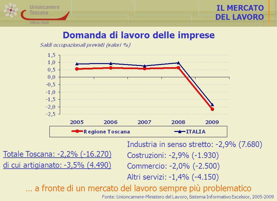 Domanda di lavoro delle imprese IL MERCATO DEL LAVORO Fonte: Unioncamere-Ministero del Lavoro, Sistema Informativo Excelsior, 2005-2009 Industria in senso stretto: -2,9% (7.680) Costruzioni: -2,9% (-1.930) Commercio: -2,0% (-2.500) Altri servizi: -1,4% (-4.150) Totale Toscana: -2,2% (-16.270) di cui artigianato: -3,5% (4.490) … a fronte di un mercato del lavoro sempre più problematico
