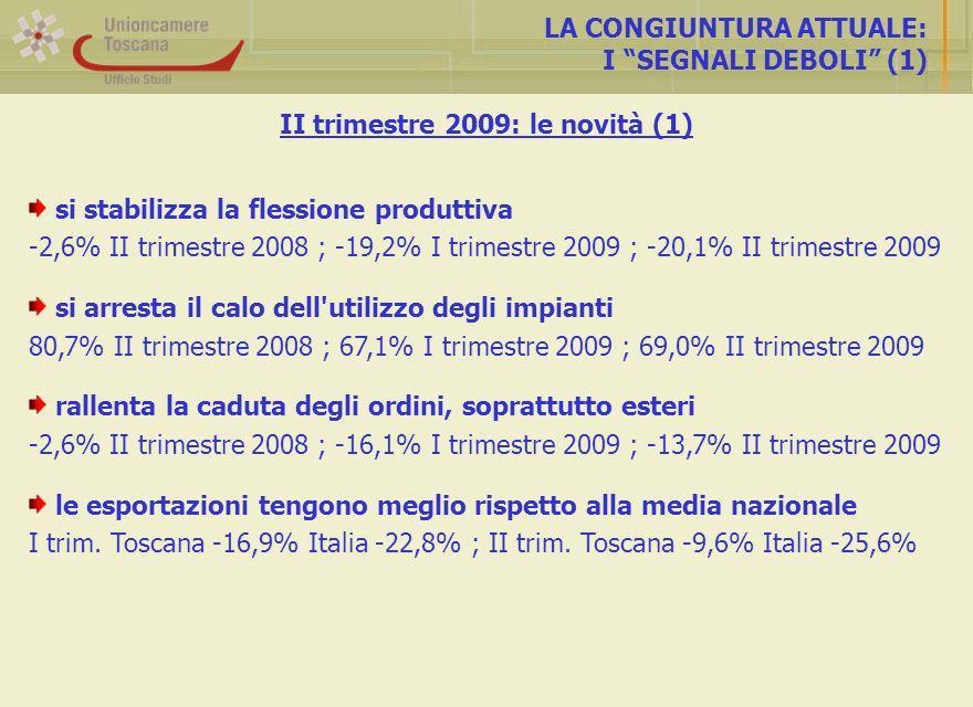 LA CONGIUNTURA ATTUALE: I SEGNALI DEBOLI (1) si stabilizza la flessione produttiva -2,6% II trimestre 2008 ; -19,2% I trimestre 2009 ; -20,1% II trimestre 2009 si arresta il calo dell utilizzo degli impianti 80,7% II trimestre 2008 ; 67,1% I trimestre 2009 ; 69,0% II trimestre 2009 rallenta la caduta degli ordini, soprattutto esteri -2,6% II trimestre 2008 ; -16,1% I trimestre 2009 ; -13,7% II trimestre 2009 le esportazioni tengono meglio rispetto alla media nazionale I trim.