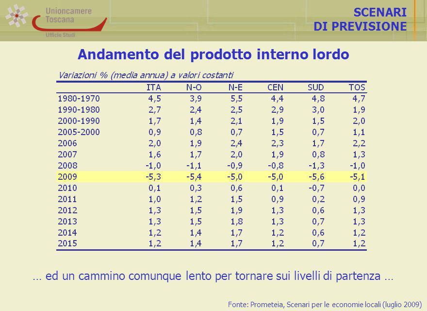 Andamento del prodotto interno lordo SCENARI DI PREVISIONE Fonte: Prometeia, Scenari per le economie locali (luglio 2009) … ed un cammino comunque lento per tornare sui livelli di partenza …