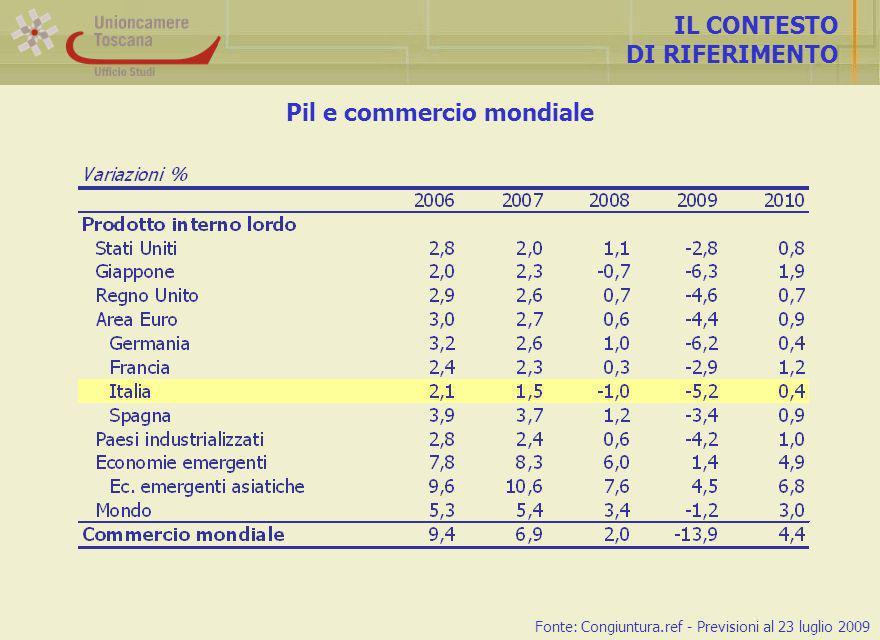 Andamento della produttività LA CONGIUNTURA INDUSTRIALE Il drastico calo della produttività del lavoro si risolve in una correzione dei livelli occupazionali Occupati: I trimestre 2009 -4,0% ; II trimestre 2009 -5,4% Fonte: Unioncamere Toscana-Confindustria Toscana