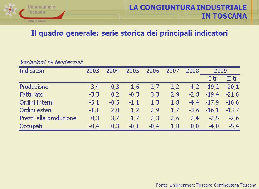 Il quadro generale: serie storica dei principali indicatori LA CONGIUNTURA INDUSTRIALE IN TOSCANA Fonte: Unioncamere Toscana-Confindustria Toscana