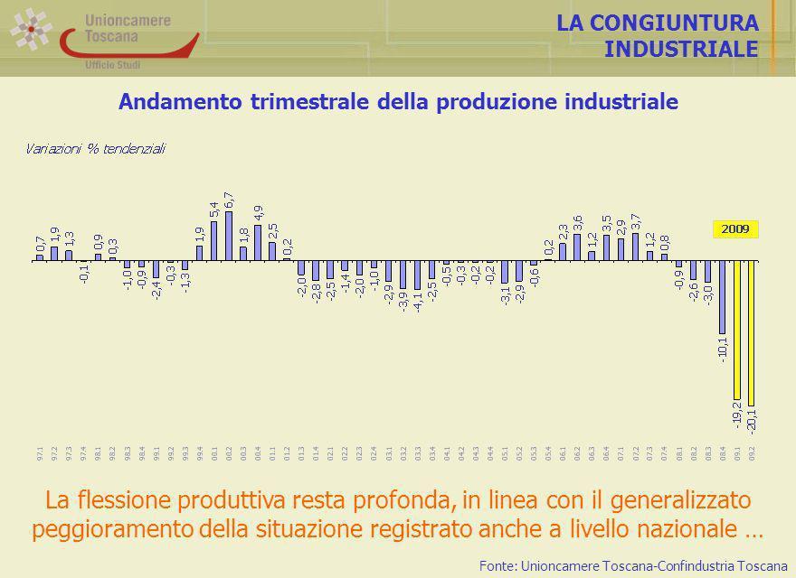 Andamento trimestrale della produzione industriale LA CONGIUNTURA INDUSTRIALE La flessione produttiva resta profonda, in linea con il generalizzato peggioramento della situazione registrato anche a livello nazionale … Fonte: Unioncamere Toscana-Confindustria Toscana