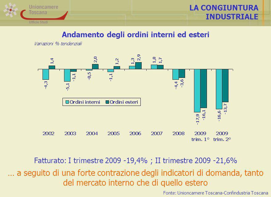 Andamento degli ordini interni ed esteri LA CONGIUNTURA INDUSTRIALE Fatturato: I trimestre 2009 -19,4% ; II trimestre 2009 -21,6% … a seguito di una forte contrazione degli indicatori di domanda, tanto del mercato interno che di quello estero Fonte: Unioncamere Toscana-Confindustria Toscana