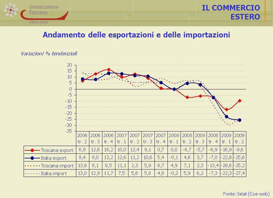 Andamento delle esportazioni e delle importazioni IL COMMERCIO ESTERO Fonte: Istat (Coe-web)