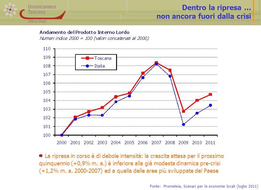 Dentro la ripresa … non ancora fuori dalla crisi Fonte: Prometeia, Scenari per le economie locali (luglio 2011) La ripresa in corso è di debole intensità: la crescita attesa per il prossimo quinquennio (+0,9% m.