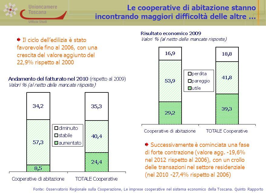 … ed anche le prospettive appaiono meno favorevoli … Fonte: Osservatorio Regionale sulla Cooperazione, Le imprese cooperative nel sistema economico della Toscana.