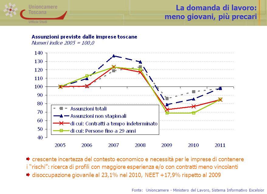 La situazione delle famiglie: encefalogramma piatto per reddito e consumi Fonte: Prometeia, Scenari per le economie locali (luglio 2011) Var.