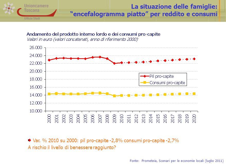 Limpatto della crisi sulle famiglie: effetti percepiti e strategie di aggiustamento Fonte: Censis, Rapporto sulla Toscana (2011) Le famiglie hanno cercato di salvaguardare i propri livelli di consumo e di benessere, riducendo la propensione al risparmio: ciò configura la necessità di ritagliare -per il futuro- nuovi spazi per il risparmio, per ricostituire livelli di autotutela economica che la crisi ha intaccato