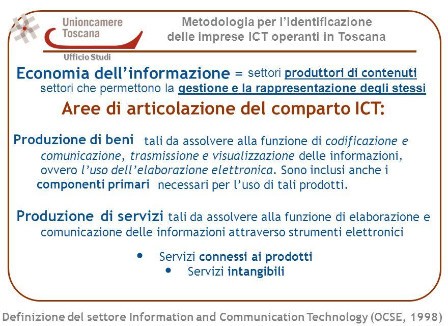Metodologia per lidentificazione delle imprese ICT operanti in Toscana Ufficio Studi Indice di specializzazione ICT per comune Archivio ATECO Certificate Classi di valori dellindice 0 0 - 0,5 0,5 - 1 1 - 1,5 1,5 e oltre Costruzione dellarchivio - Livelli