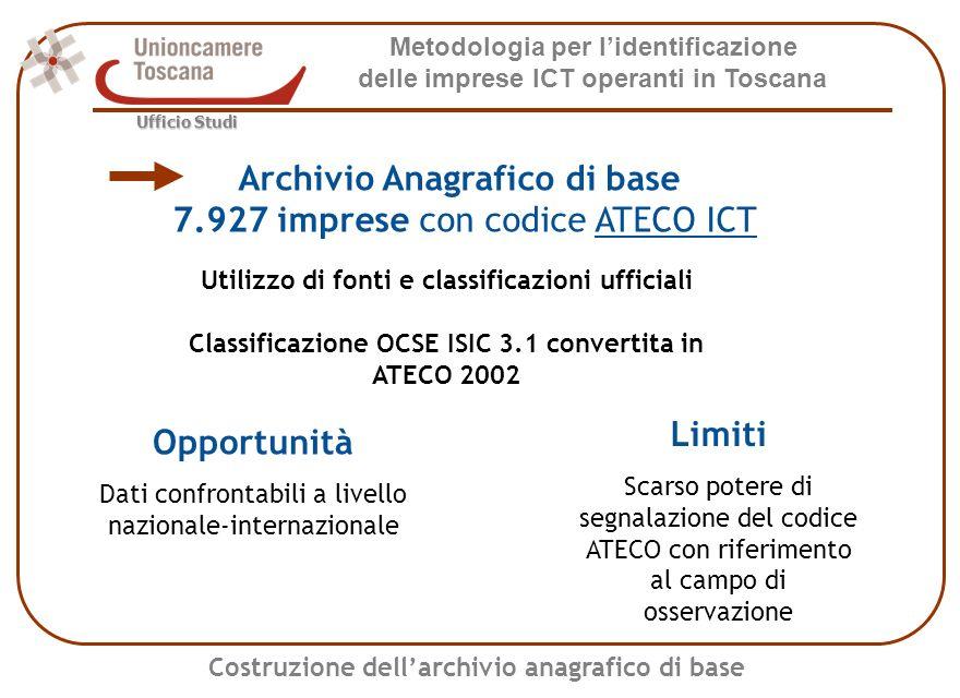 Metodologia per lidentificazione delle imprese ICT operanti in Toscana Ufficio Studi Riclassificazione del Registro delle Imprese Analisi sulla descrizione attività dellintero Registro Imprese (414.352 sedi di impresa al 31/12/2005) Scoring = Presenza del codice ATECO ICT (+4 punti) + Ricorrenza di parole chiave Positive +1 punto Negative -2 punti Realtime, sistemi informatic*, wireless, sistemi, internet, software, multimedial* [...] Phon*, center, point, fax, procacciator*, elaborazione dati, telefonia, carte, contabil*, fisc* [...]