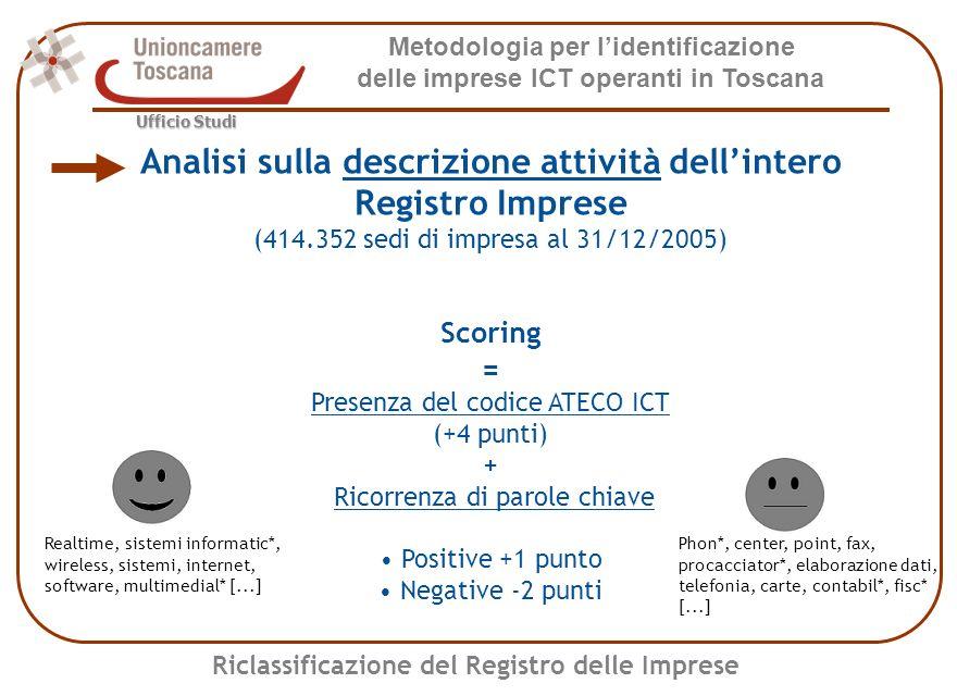Metodologia per lidentificazione delle imprese ICT operanti in Toscana Ufficio Studi Per S>=4 i due archivi coincidono S = punteggio Validazione del metodo