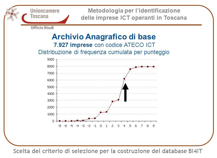 Metodologia per lidentificazione delle imprese ICT operanti in Toscana Ufficio Studi Costruzione dellarchivio - Livelli Archivio anagrafico di base Elenco ufficiale 7.927 imprese con ATECO ICT Archivio ATECO Qualificate 1.764 imprese con punteggio R>=5 (codice ATECO ICT e bilancio positivo tra parole chiave) Archivio ATECO Certificate 1.150 imprese con dati validati Archivio Equivalenti ATECO 4.828 imprese con punteggio R>=4 (codice ATECO ICT e parole chiave positive/negative che si compensano)