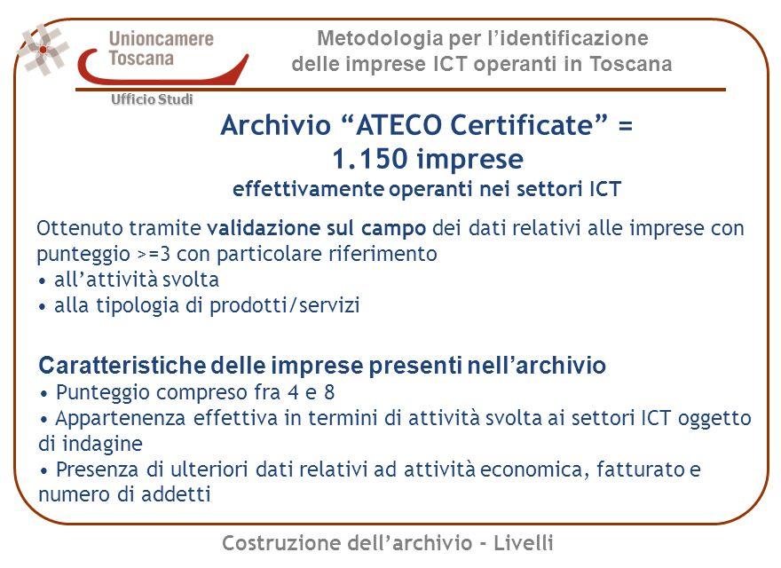 Metodologia per lidentificazione delle imprese ICT operanti in Toscana Ufficio Studi Indice di specializzazione ICT per comune Archivio Anagrafico di Base 0 0 - 0,5 0,5 - 1 1 - 1,5 1,5 e oltre Classi di valori dellindice Costruzione dellarchivio - Livelli