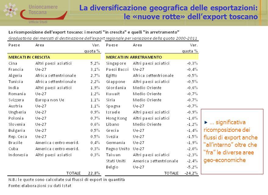 La diversificazione geografica delle esportazioni: le «nuove rotte» dellexport toscano … significativa ricomposizione dei flussi di export anche allinterno oltre che fra le diverse aree geo-economiche