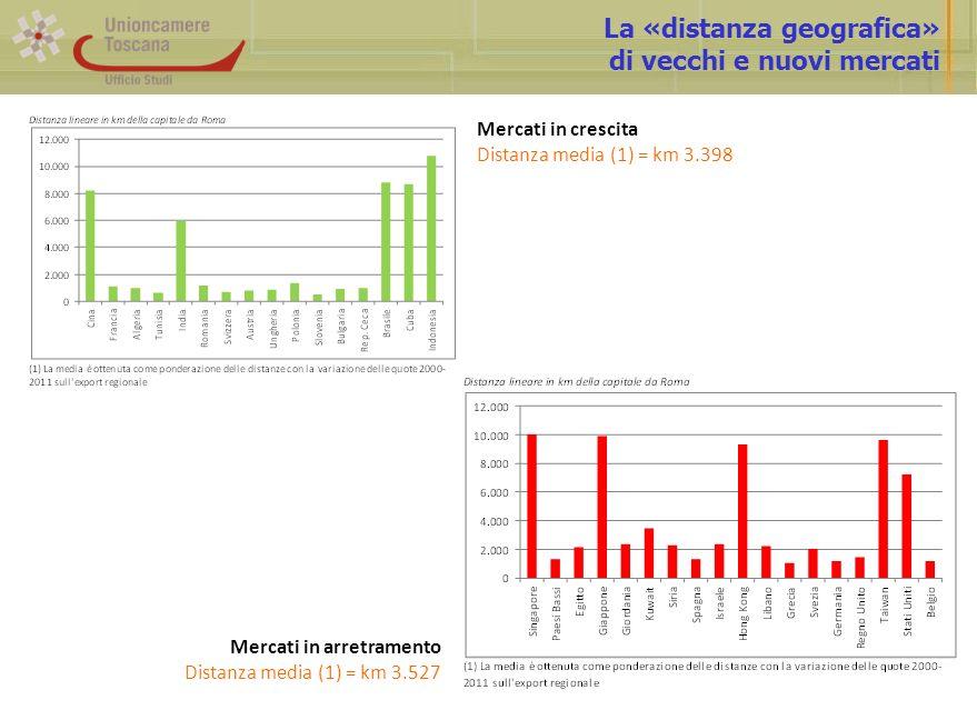 La «distanza geografica» di vecchi e nuovi mercati Mercati in crescita Distanza media (1) = km 3.398 Mercati in arretramento Distanza media (1) = km 3.527