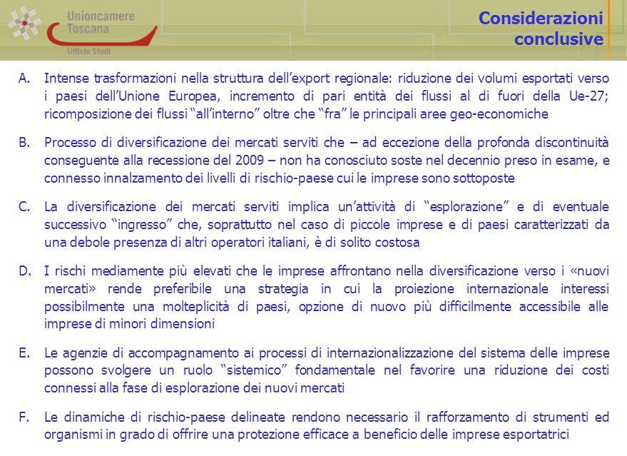 Considerazioni conclusive A.Intense trasformazioni nella struttura dellexport regionale: riduzione dei volumi esportati verso i paesi dellUnione Europ