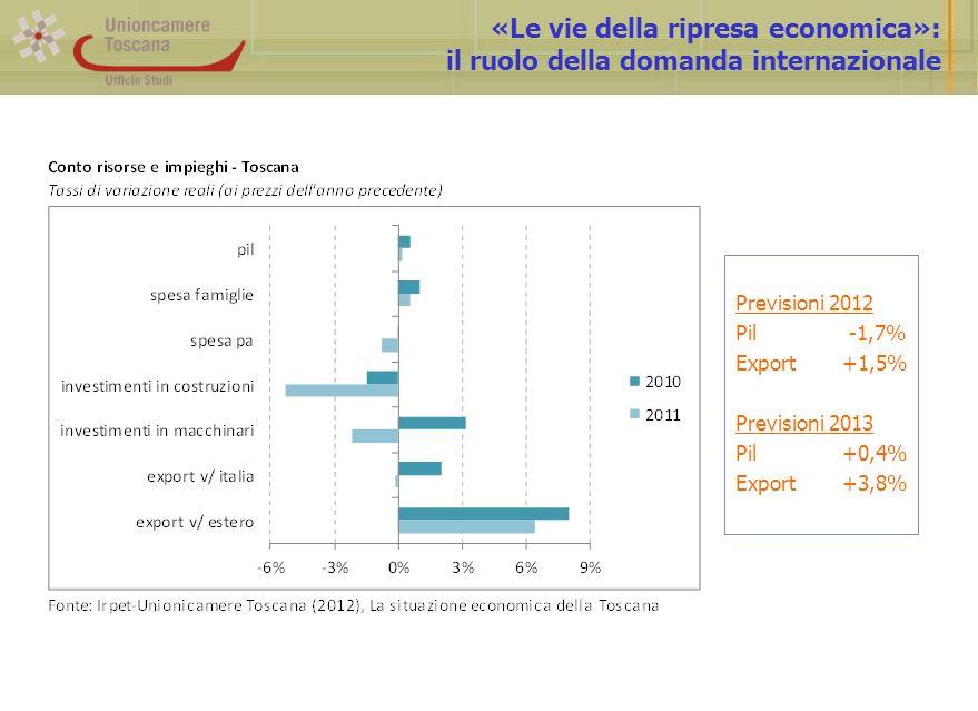 «Le vie della ripresa economica»: il ruolo della domanda internazionale Previsioni 2012 Pil -1,7% Export+1,5% Previsioni 2013 Pil+0,4% Export+3,8%