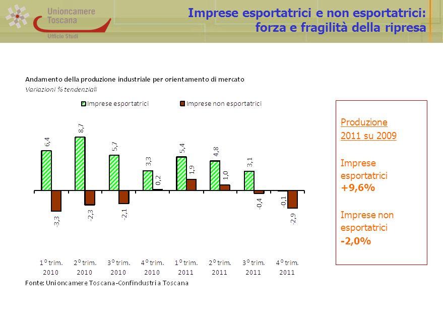 Landamento 2000-2011 dellexport toscano: crescono i valori, non i volumi Export 2011 su 2000 in valore +40,0% in valore (al netto metalli preziosi) +20,6% in quantità -0,1%