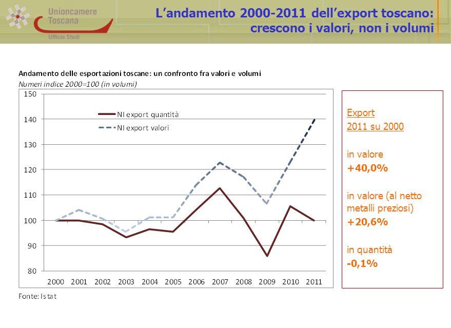 Landamento 2000-2011 dellexport toscano: crescono i valori, non i volumi Export 2011 su 2000 in valore +40,0% in valore (al netto metalli preziosi) +2