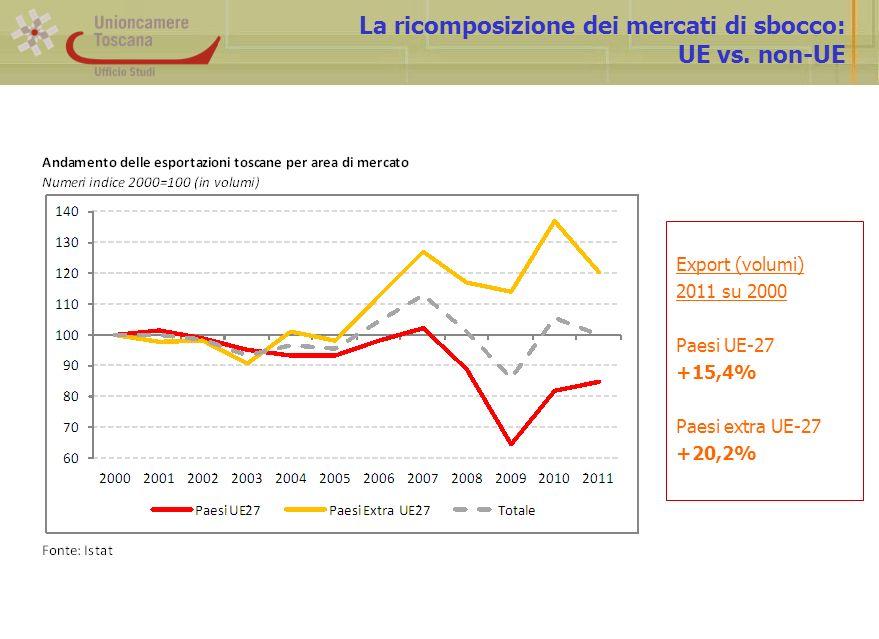 La ricomposizione dei mercati di sbocco: UE vs. non-UE Export (volumi) 2011 su 2000 Paesi UE-27 +15,4% Paesi extra UE-27 +20,2%