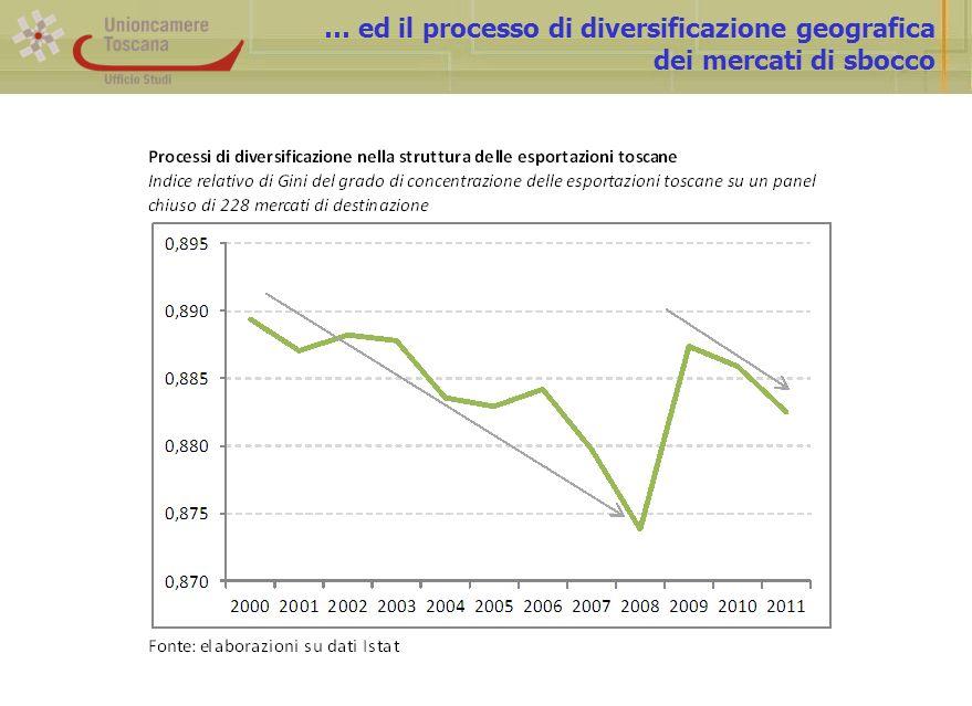 … ed il processo di diversificazione geografica dei mercati di sbocco