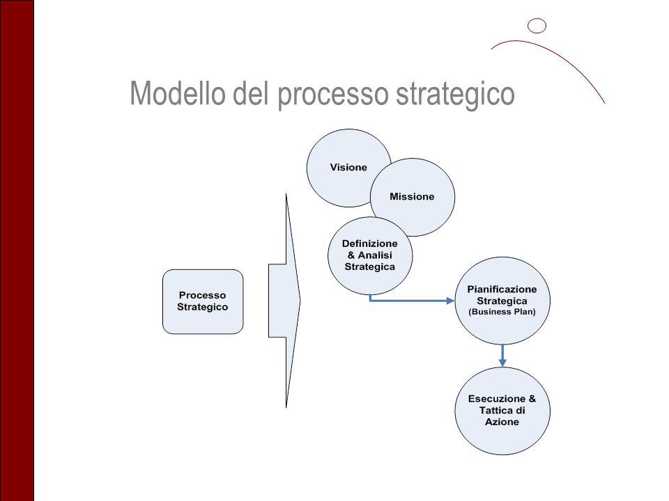 La Visione definisce laspirazione di dove una organizzazione o impresa vuole proiettarsi nel futuro.